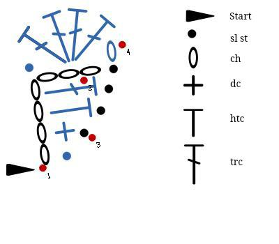 Ice cream cone stitch diagram
