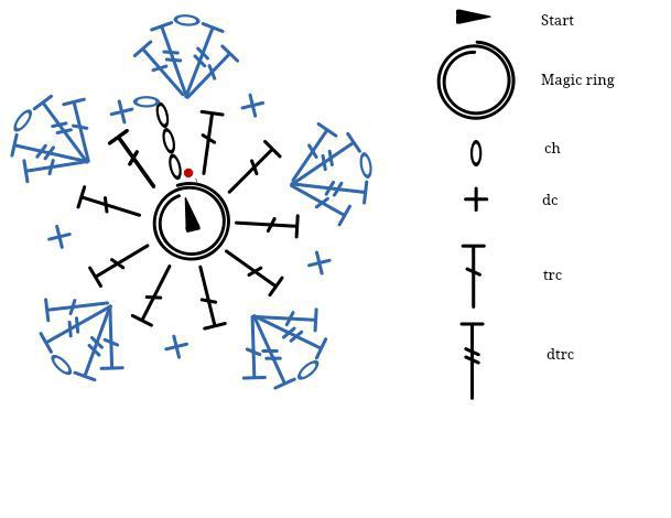 Star pattern diagram